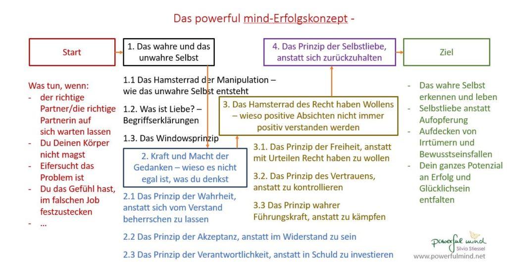 Das powerful mind Erfolgskonzept